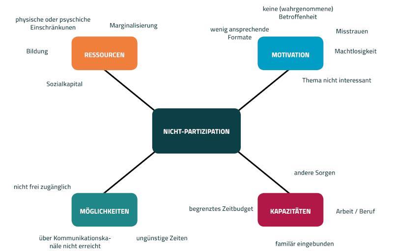 Abbildung 1 Gründe für Nicht-Partizipation